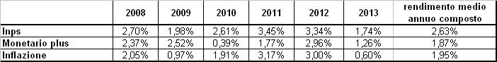 Fondo Pensione Cometa Comparto Monetario Plus 2013