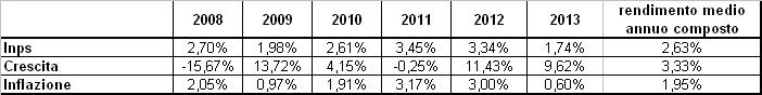 Fondo Pensione Cometa Comparto Crescita 2013