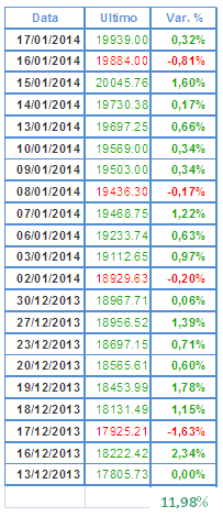 La settimana di borsa: il FTSE MIB tocca i 20.000.  BANKIA torna sul mercato obbligazionario.