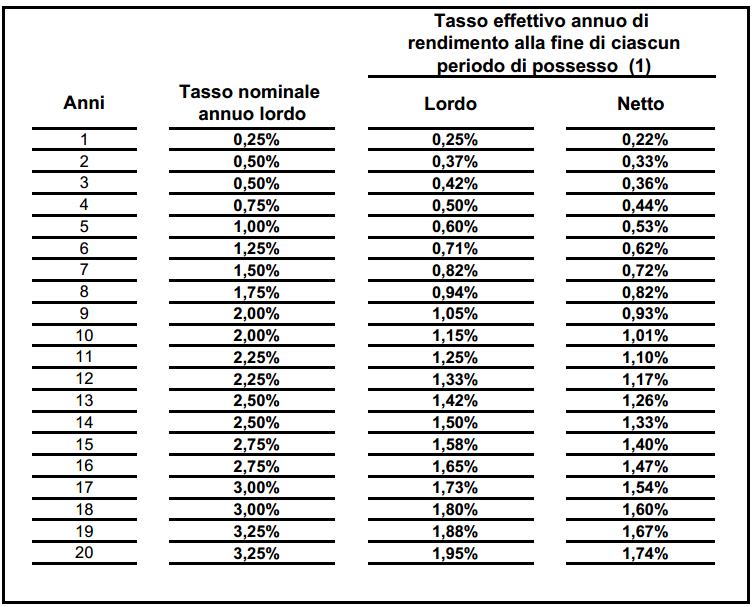 Buoni Fruttiferi Postali Ordinari Serie B/C