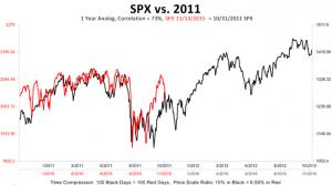 S&P 2011