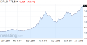 Cambio Rublo: minimi storici con euro e dollaro