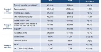 Piano industriale BPM Banco Popolare, upside per i titoli?