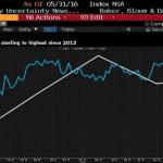 Prezzo dell'oro e Brexit