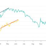 Quotazione petrolio è finito il rally?