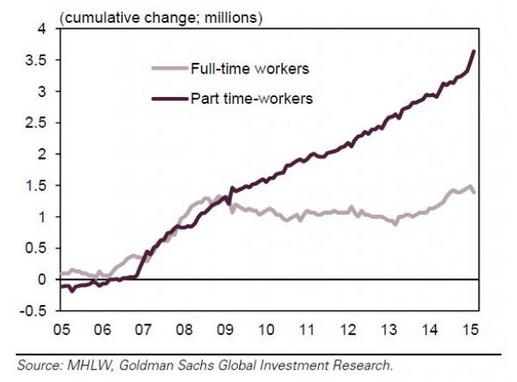 Giappone: disoccupazione ai minimi, economia allo sfascio. Come mai?