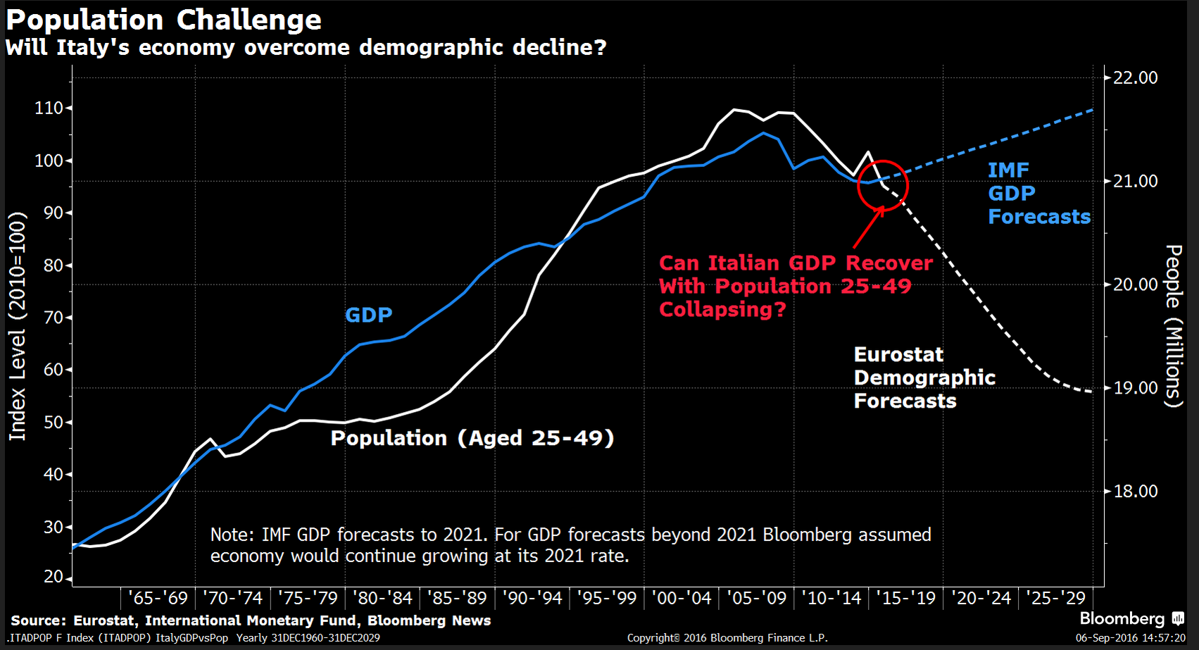 Demografia: tra spot e realtà
