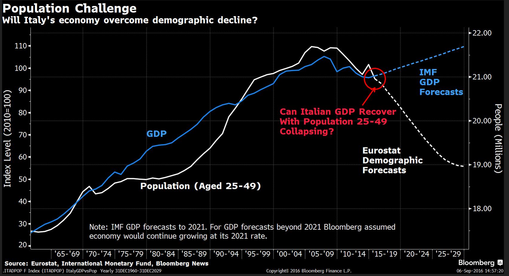 demografia Italia