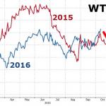 Quotazione petrolio le parole la spingono al rialzo…