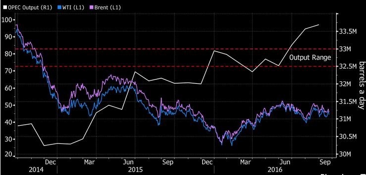 Quotazione petrolio l'OPEC non è morta