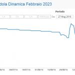 BancoPosta Cedola Dinamica