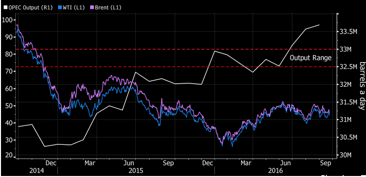 Quotazione petrolio occhi puntati all'incontro OPEC