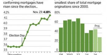 Economia USA e tassi di interesse in rialzo. Un problema per i consumatori