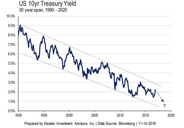 Inflazione USA e titoli di stato. Come non cascare nelle trappole