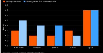 Quantitative Easing BCE: siamo al capolinea? Un potenziale pericolo per i Btp