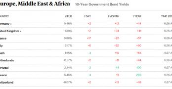 Obbligazioni Spagna, l'indipendenza non spaventa i bonos