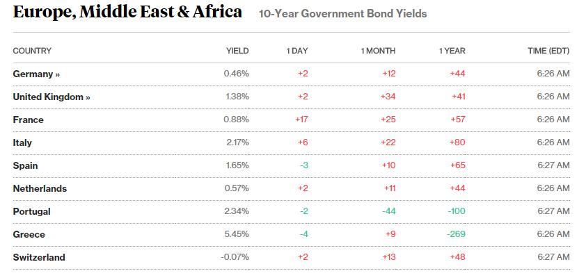 obbligazioni spagna