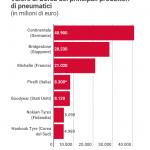 Azioni Pirelli IT0005278236, un valore immateriale
