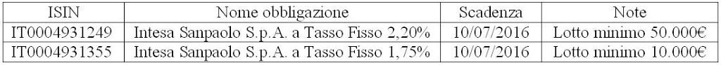 Obbligazione IT0004931249 e IT0004931355 Intesa – SanPaolo in Collocamento, Conviene?