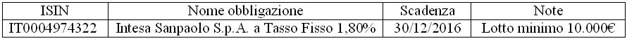 Obbligazione IT0004974322 Intesa – SanPaolo in Collocamento, Conviene?