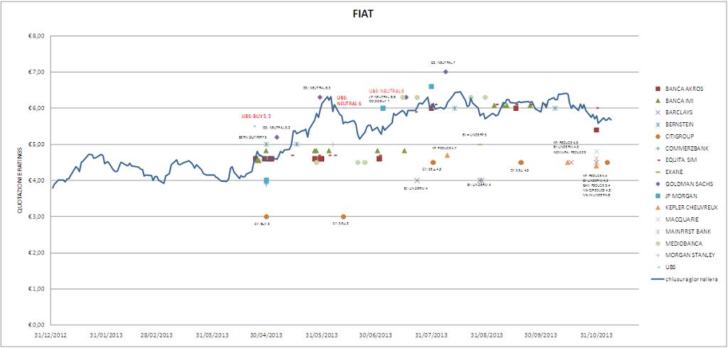 Mappatura dei Rating: FIAT