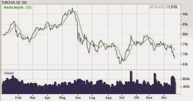La Settimana di Borsa: Rally Fonsai & Crollo Borsa Turca