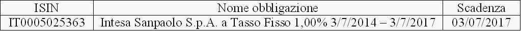 Obbligazione IT0005025363 Intesa in Collocamento, Conviene?