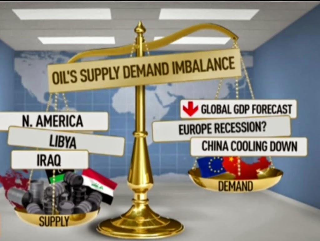 Prezzo del petrolio: Arma di Distruzione di Stati