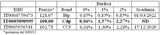 obbligazioni cdp