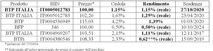 BTP Italia 2015 IT0005105835 8a emissione  in Collocamento, Conviene?