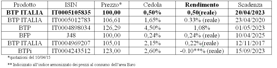 BTP ITALIA 2015 rendimento