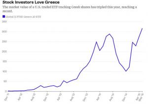 grafico etf grecia