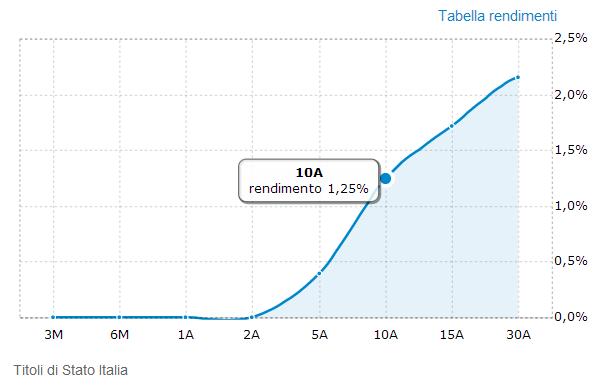 Obbligazioni sopra il 4%