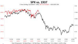 S&P 1937