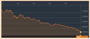 rand dollaro storico