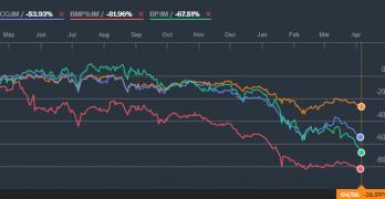 Azioni Banche: cronologia di un crollo