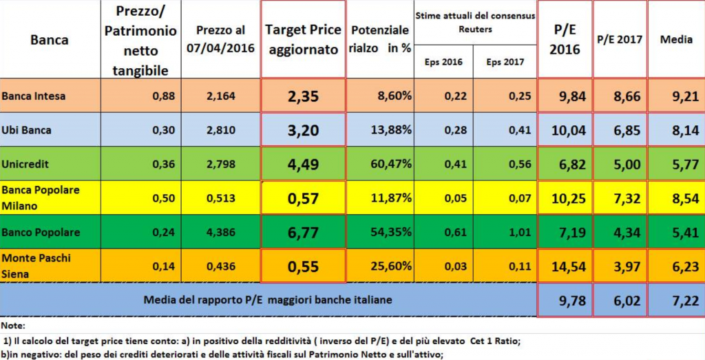 target price banche