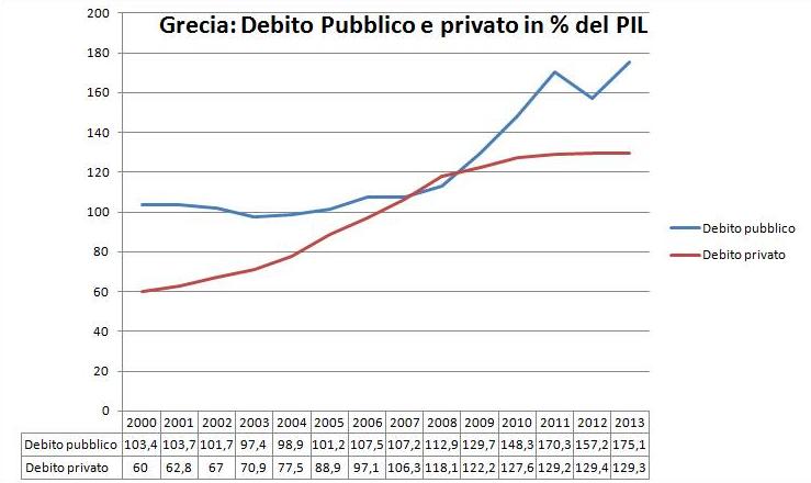 debito grecia2