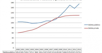 Debito Grecia, rinunciamo a 65 miliardi?