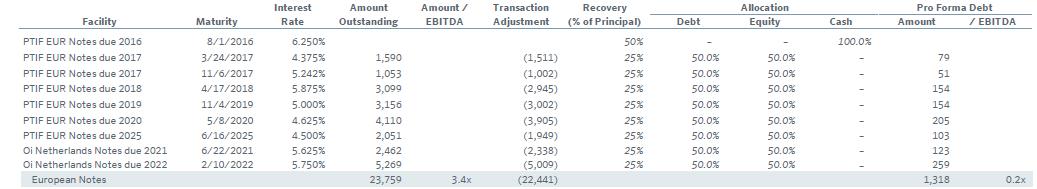 obbligazioni portugal telecom