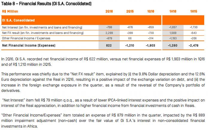 Bond Oi PT financial result