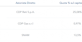 L'azione Italgas IT0005211237 arriva in Borsa