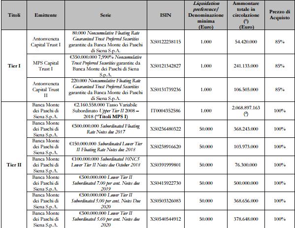 conversione-obbligazioni-subordinate-mps