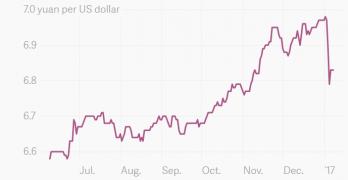 La Cina, lo yuan, e i falsi miti di Trump