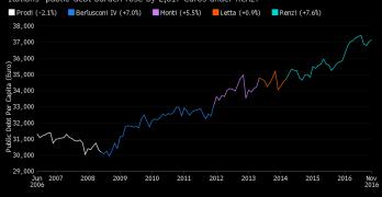Debito Pubblico Italia: un trend fuori controllo. Grazie mille Renzi!