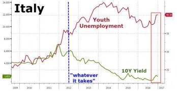 BTP torna il rischio spread. Come impatta la disoccupazione giovanile