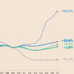 L'austerità ha funzionato? il resoconto di fine crisi
