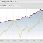 Investire in Borsa conviene sempre!