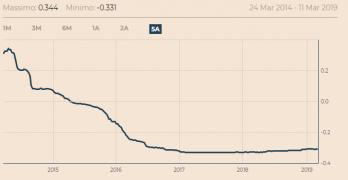 Portabilità del Mutuo, un manna in tempi di tassi bassi